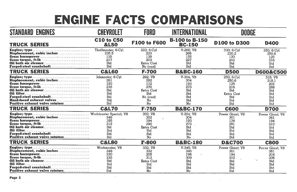 1960 Conventional  LCF Models  Comparative Comparisons Chevrolet