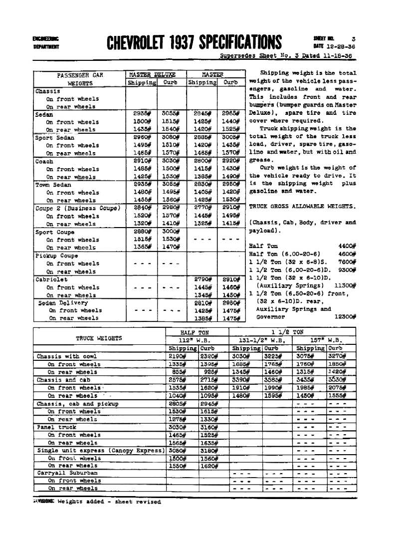 1937 chevrolet specifications